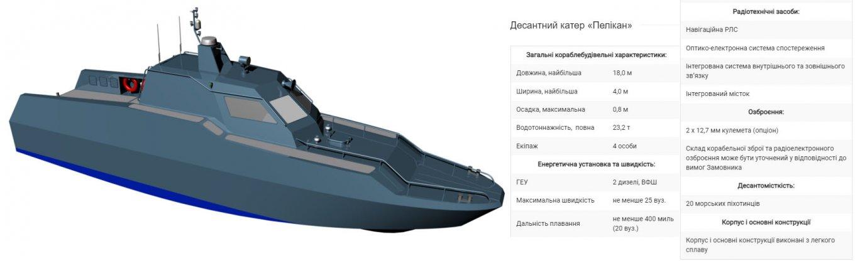 """ДПЦК презентувало новий проект десантного катера """"Пелікан"""""""